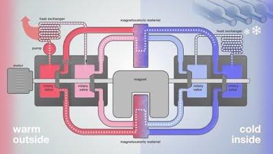 magnetocaloric refrigeration